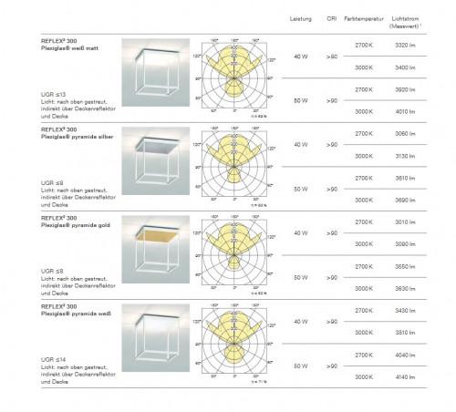 Serien Lighting Reflex2 Ceiling M300 Grafik